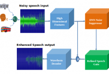 Photo of MeeamiTech launches AI-based noise suppression for Windows, Android and iOS and Mac OS